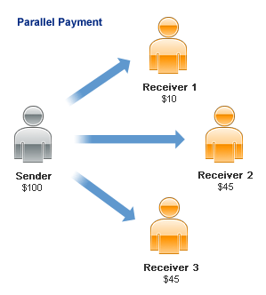 paypal adaptive parallel